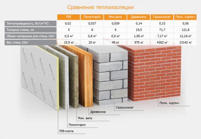 схема теплопроводимости для ПИР-материалов